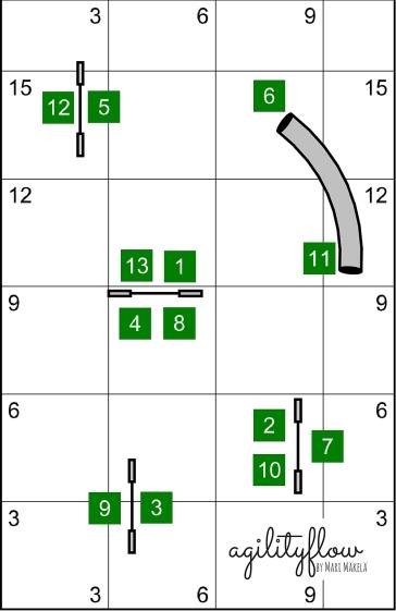 Agilityflow Courses 7 - 4