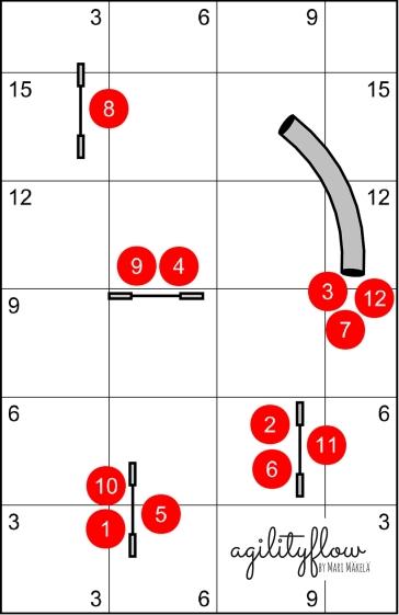 Agilityflow Courses 7 - 3