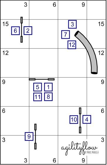 Agilityflow Courses 7 - 2